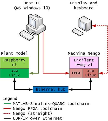 Nengo Simulink_toolchain